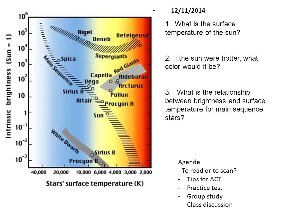 1. What is the surface temperature of the sun