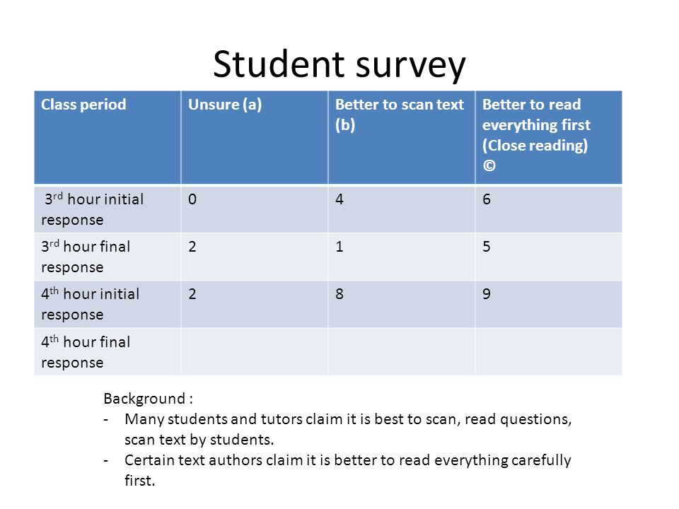 Student survey Class period Unsure (a) Better to scan text (b)