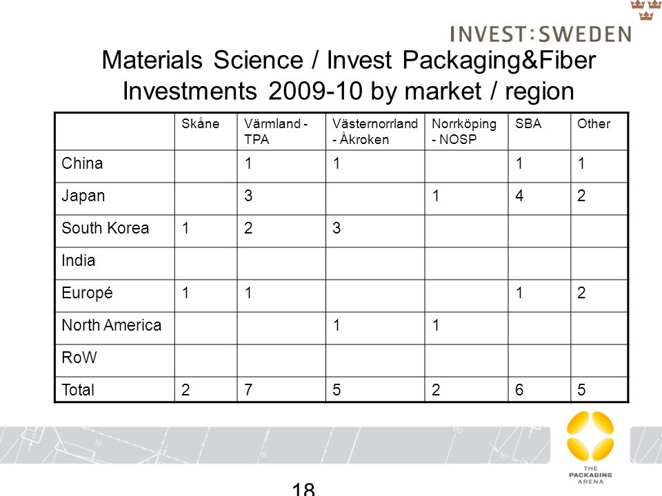 Materials Science / Invest Packaging&Fiber Investments 2009-10 by market / region