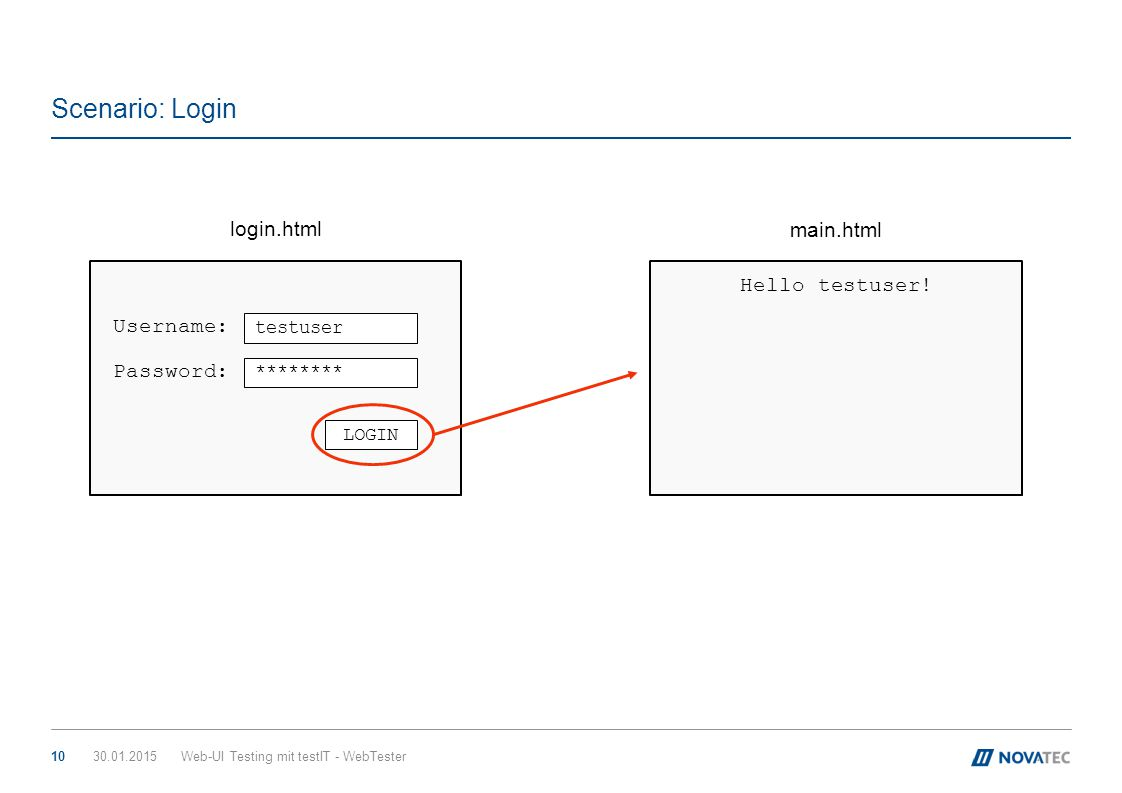 Scenario: Login login.html main.html Username: Password: