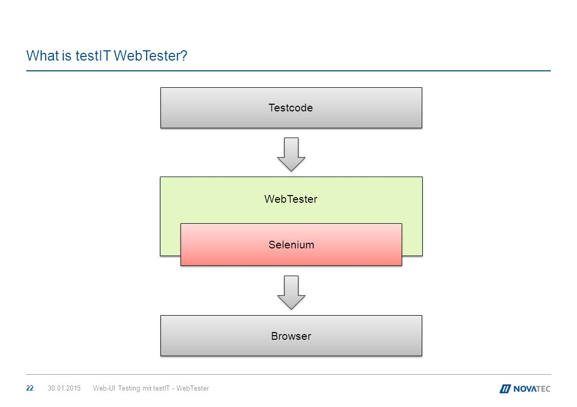 What is testIT WebTester