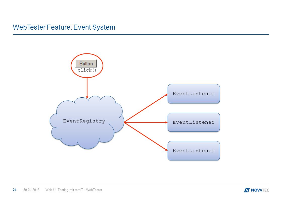 WebTester Feature: Event System