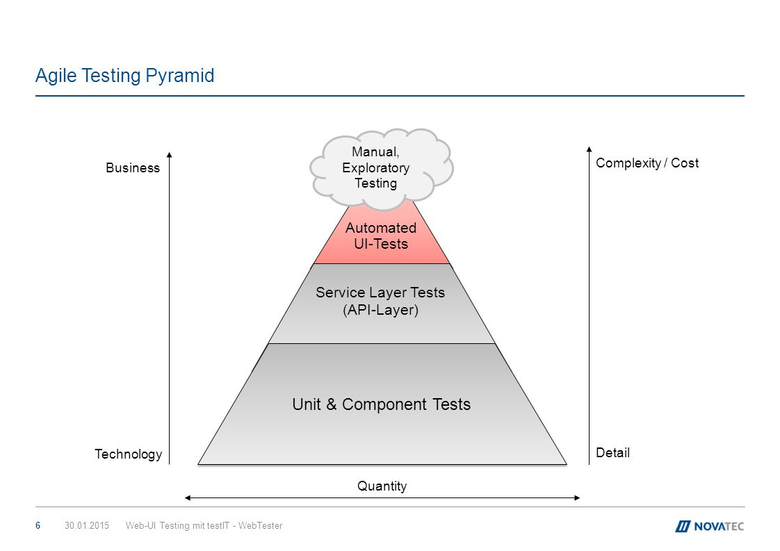 Agile Testing Pyramid Unit Tests Unit & Component Tests Automated