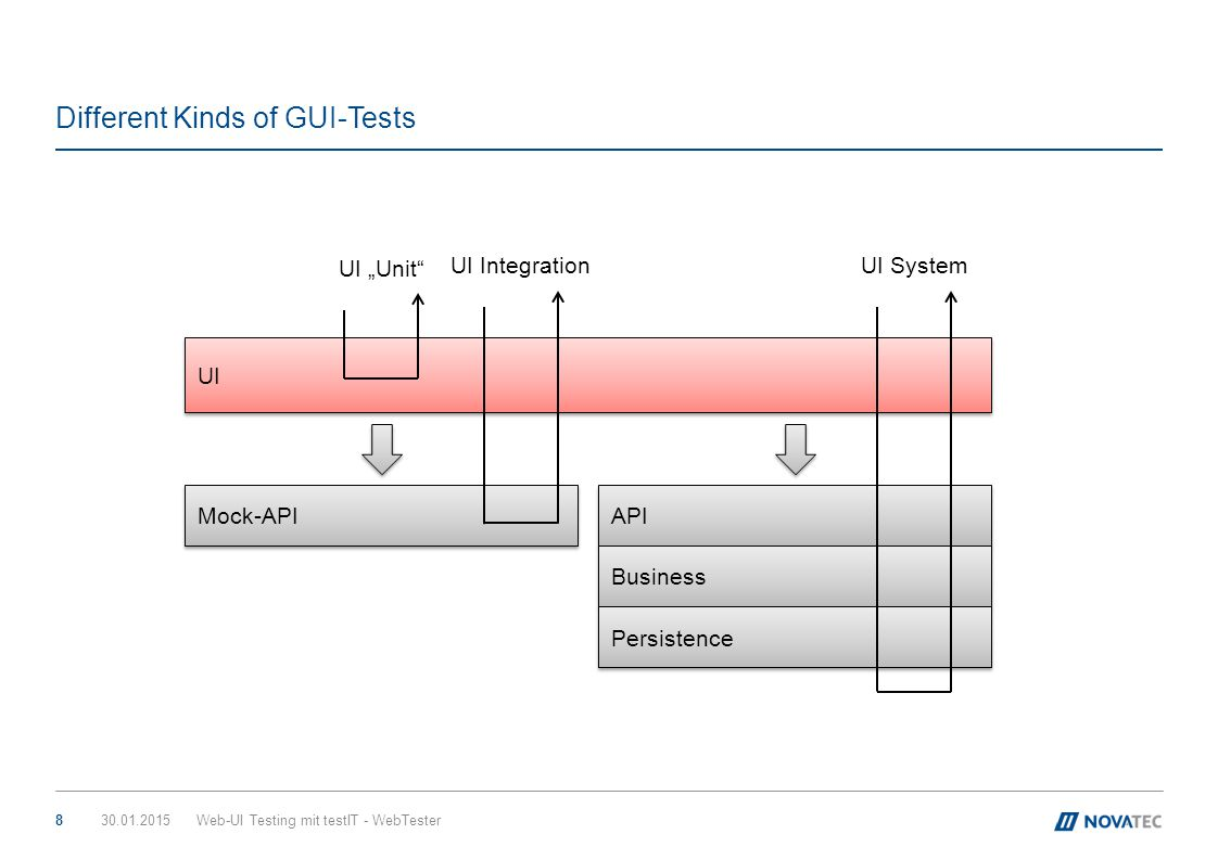 Different Kinds of GUI-Tests