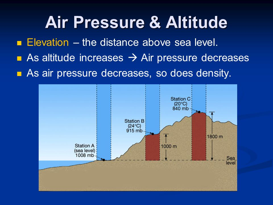 Earth Science Chapter Atmosphere Ppt Video Online Download - Distance above sea level