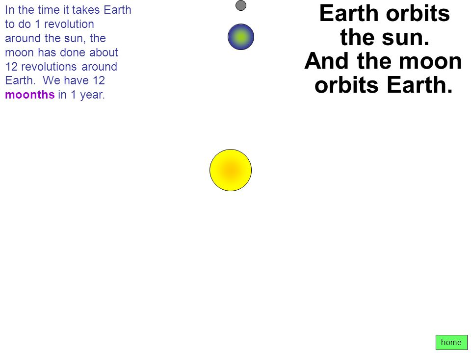 And the moon orbits Earth.