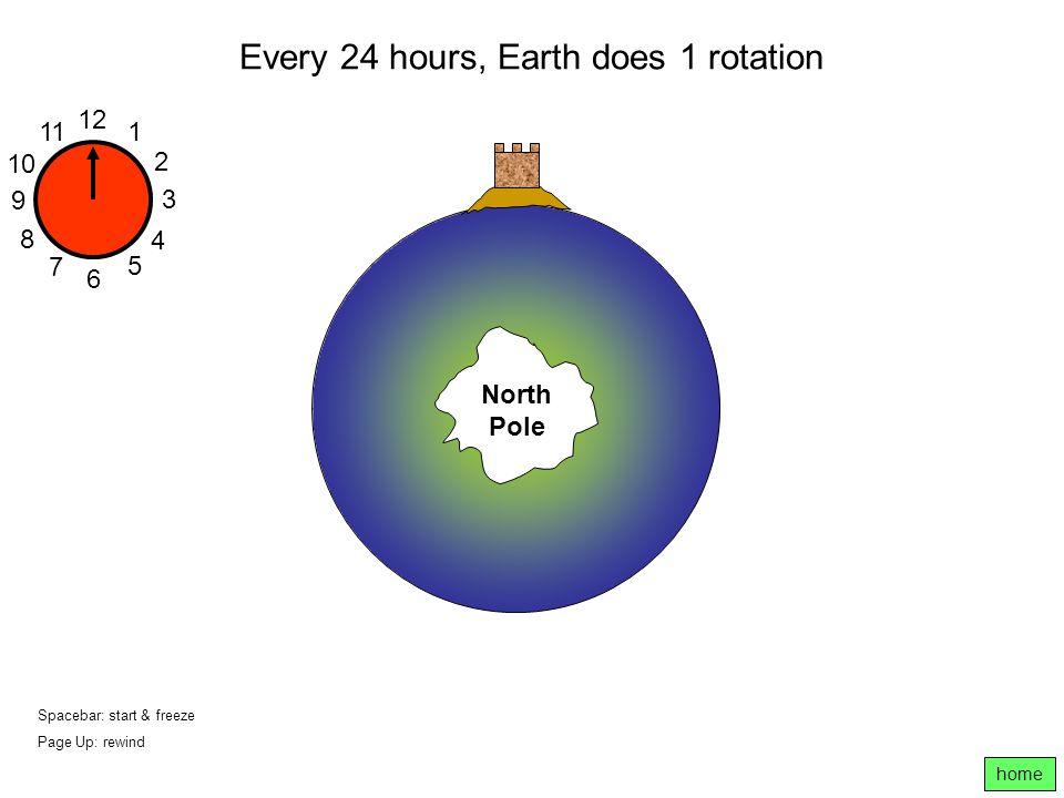 Every 24 hours, Earth does 1 rotation