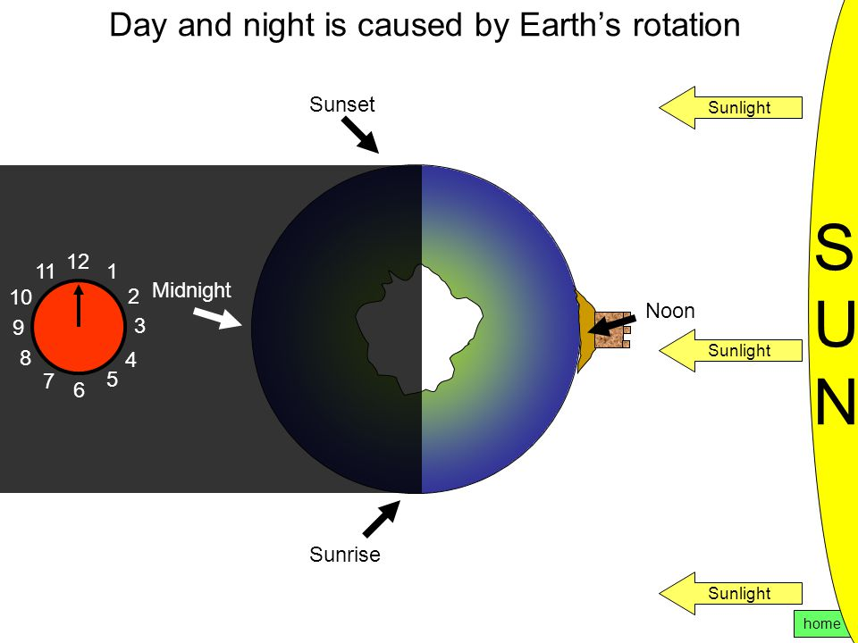 Day and night is caused by Earth's rotation