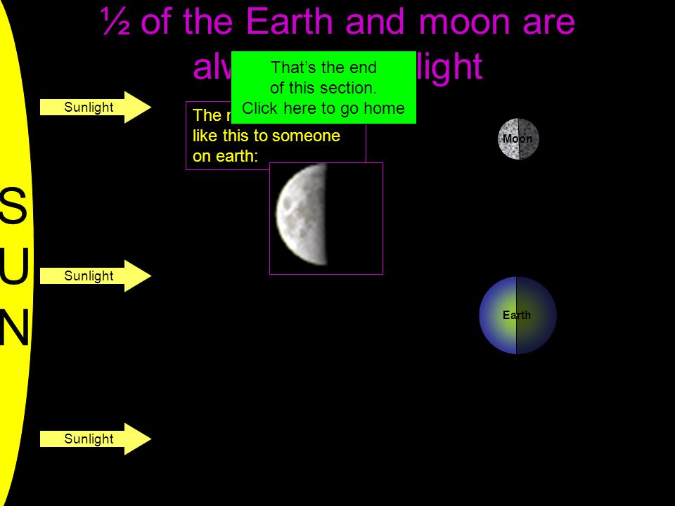 ½ of the Earth and moon are always in sunlight