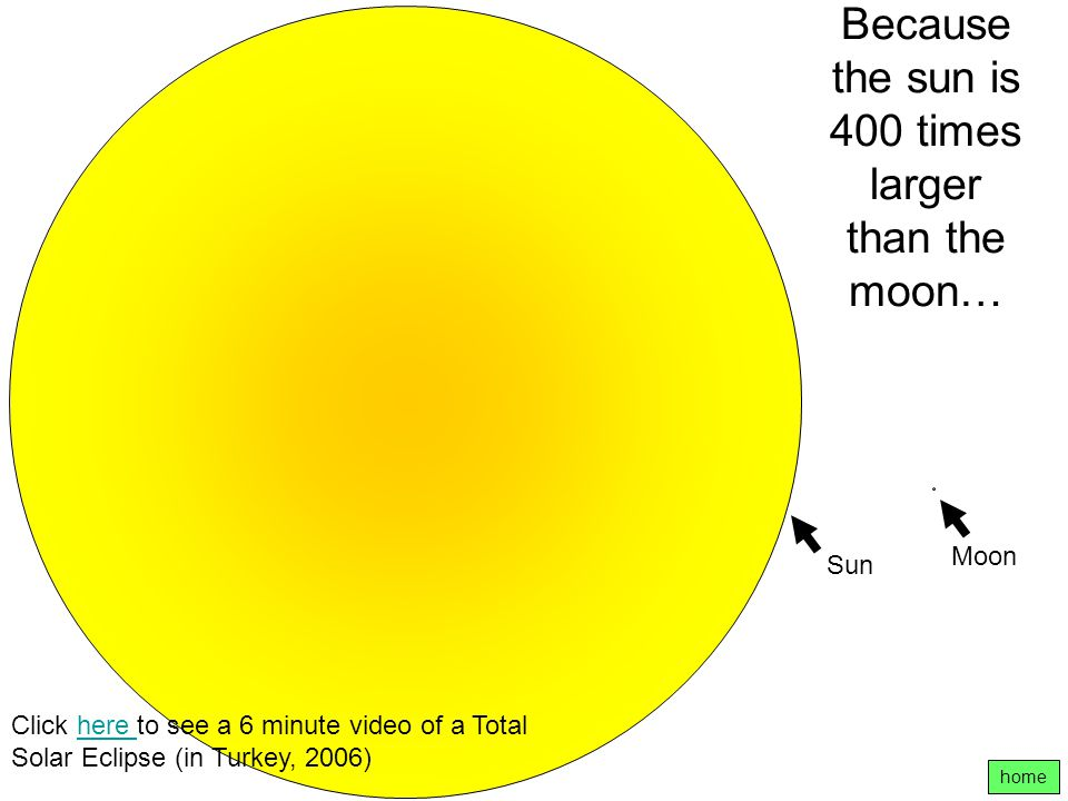 Because the sun is 400 times larger than the moon…