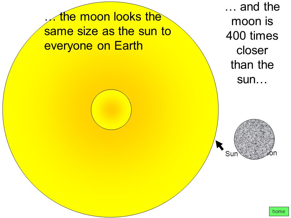 … and the moon is 400 times closer than the sun…