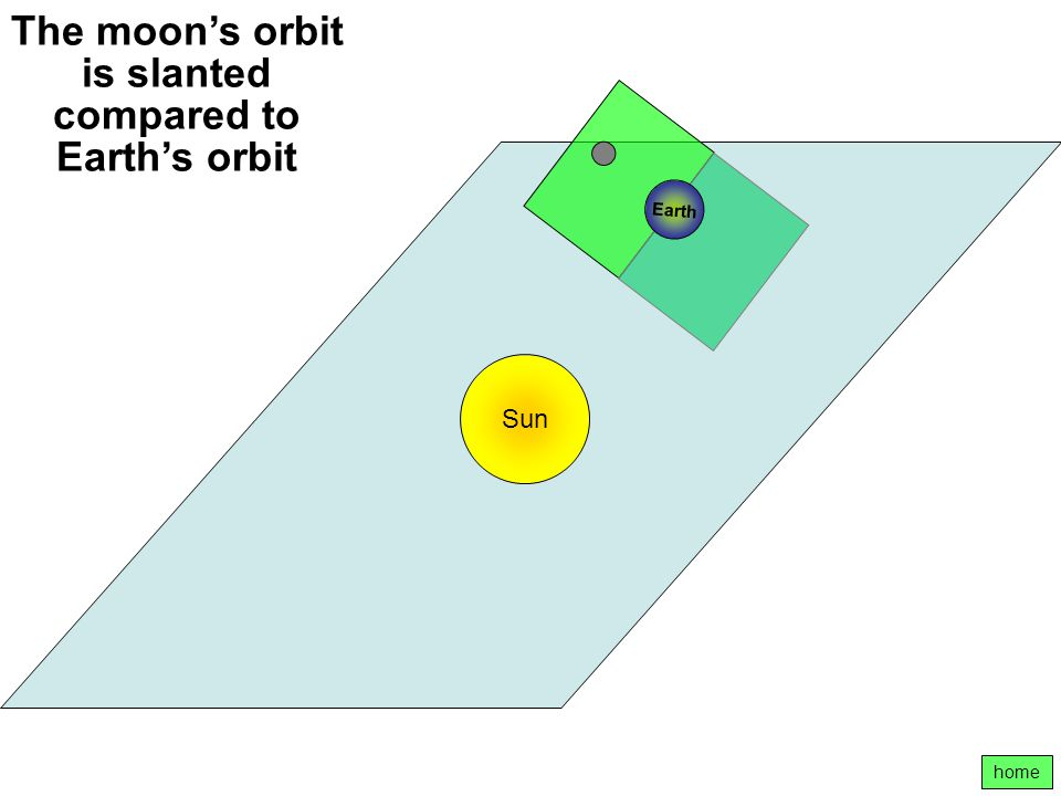 The moon's orbit is slanted compared to Earth's orbit