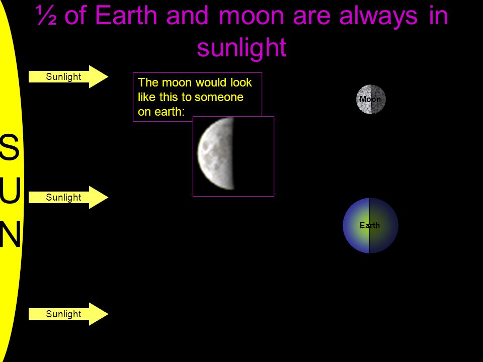 ½ of Earth and moon are always in sunlight