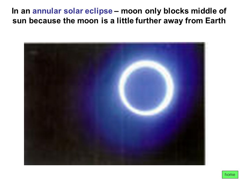In an annular solar eclipse – moon only blocks middle of sun because the moon is a little further away from Earth