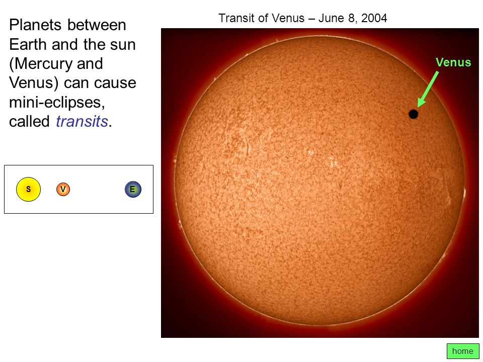 Transit of Venus – June 8, 2004 Planets between Earth and the sun (Mercury and Venus) can cause mini-eclipses, called transits.