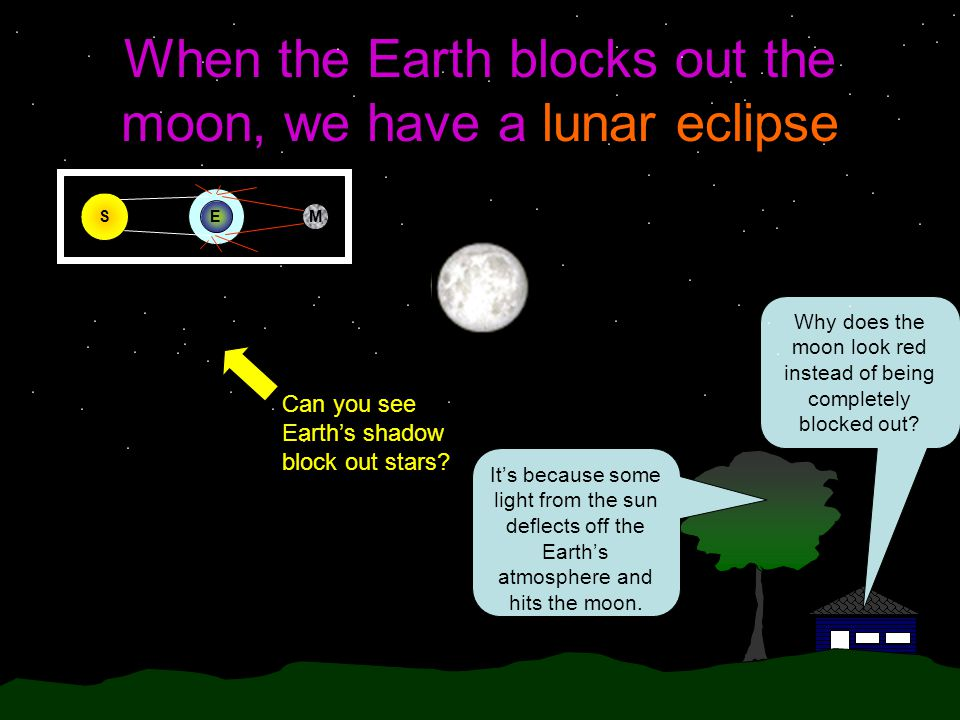 When the Earth blocks out the moon, we have a lunar eclipse