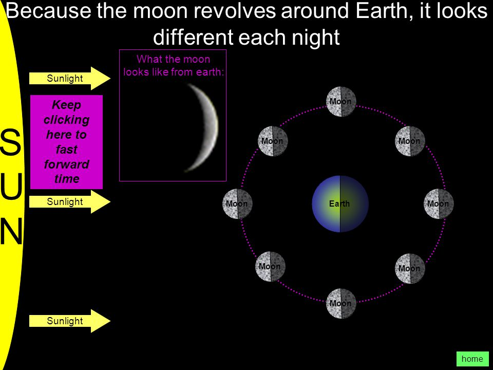 Because the moon revolves around Earth, it looks different each night