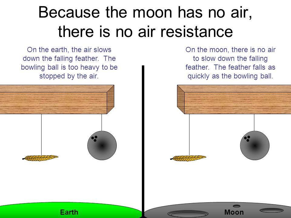 Because the moon has no air, there is no air resistance