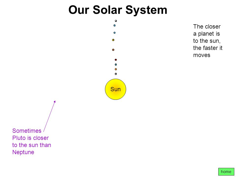 Our Solar System P. The closer a planet is to the sun, the faster it moves. N. U. S. J. M. E.