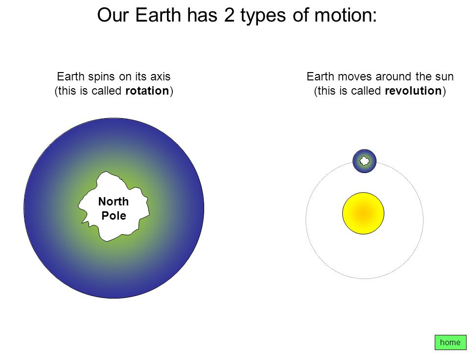 Our Earth has 2 types of motion: