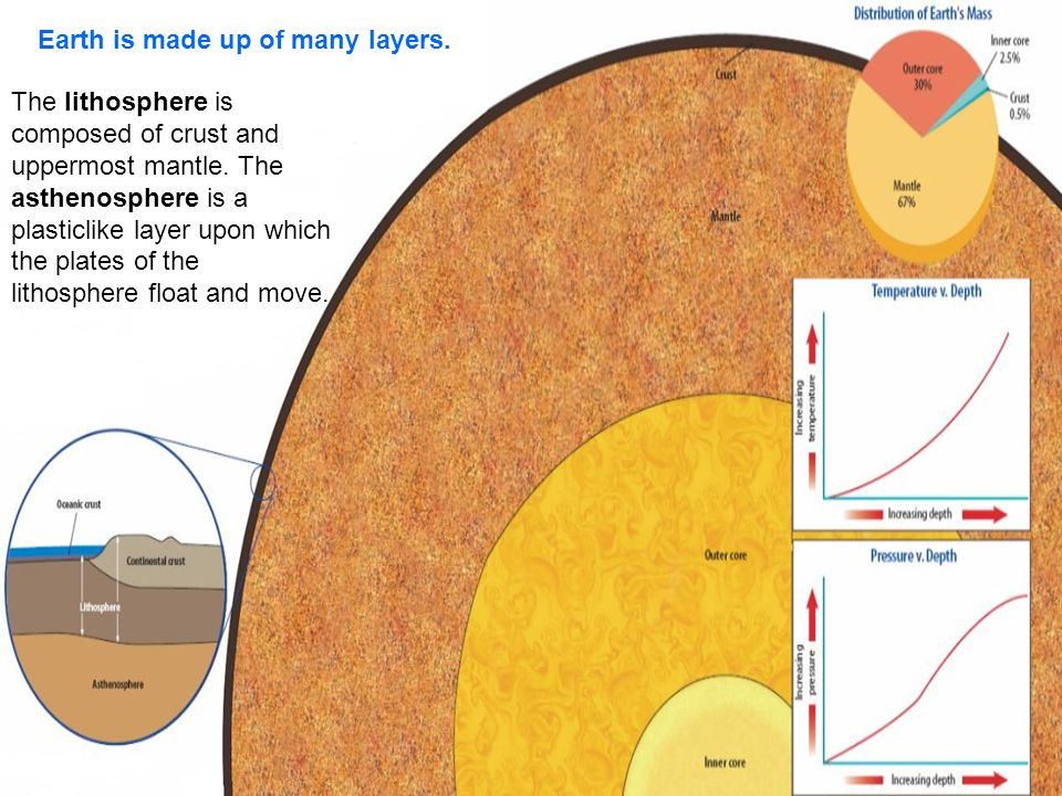Earth is made up of many layers.