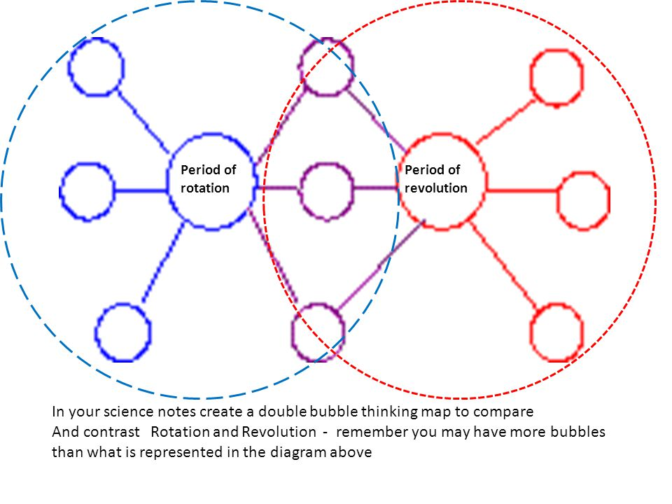 In your science notes create a double bubble thinking map to compare