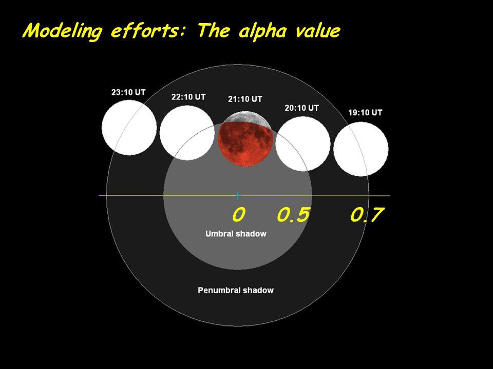 Modeling efforts: The alpha value
