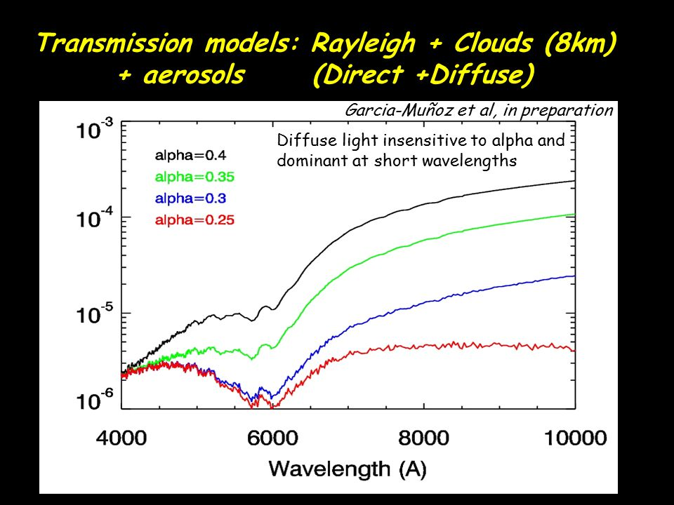 Transmission models: Rayleigh + Clouds (8km) + aerosols (Direct +Diffuse)