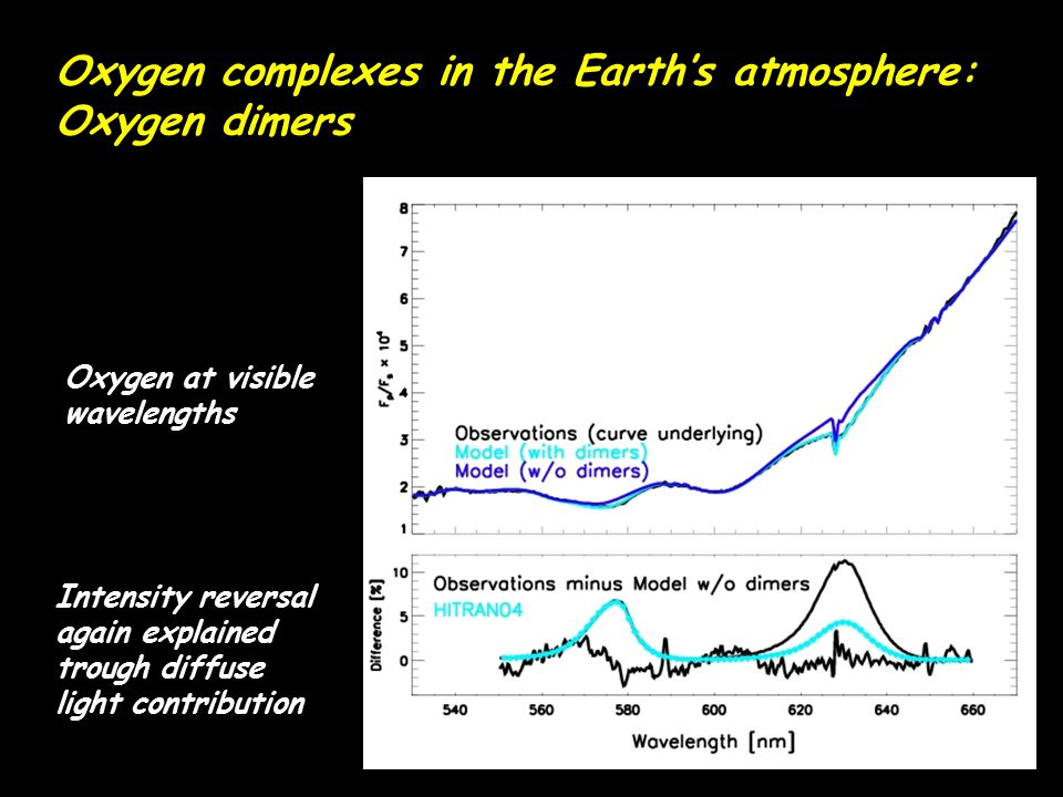 Oxygen complexes in the Earth's atmosphere: Oxygen dimers