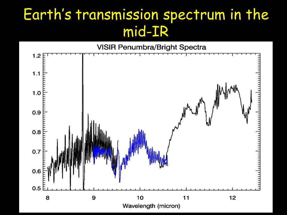 Earth's transmission spectrum in the mid-IR