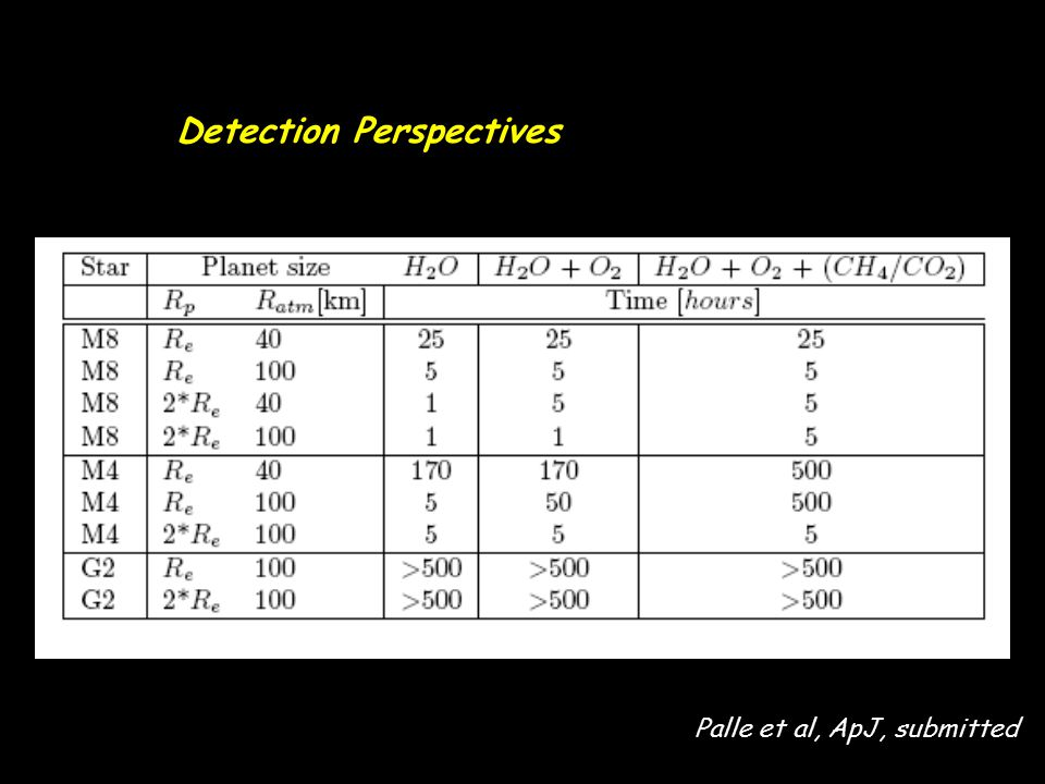 Detection Perspectives
