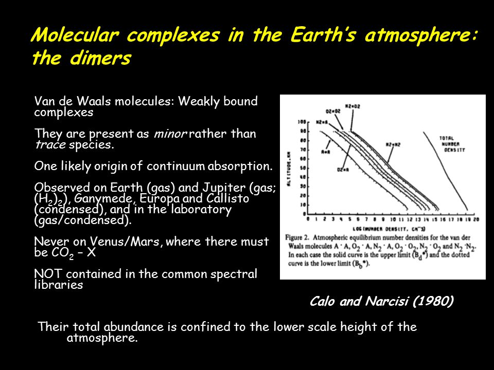 Molecular complexes in the Earth's atmosphere: the dimers