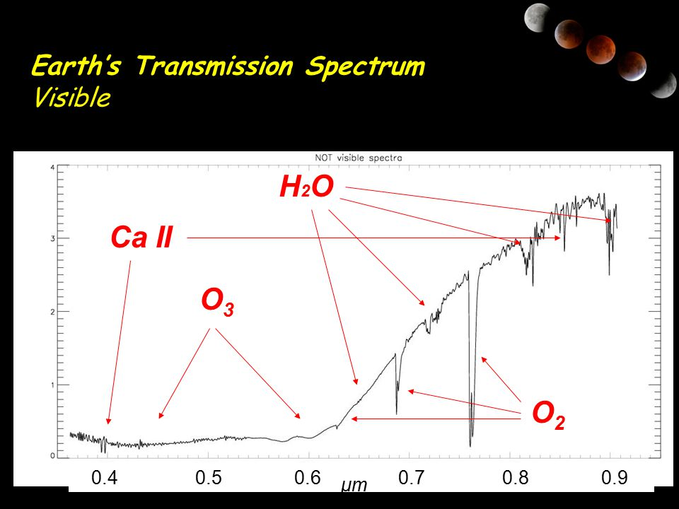 H2O Ca II O3 O2 Earth's Transmission Spectrum Visible