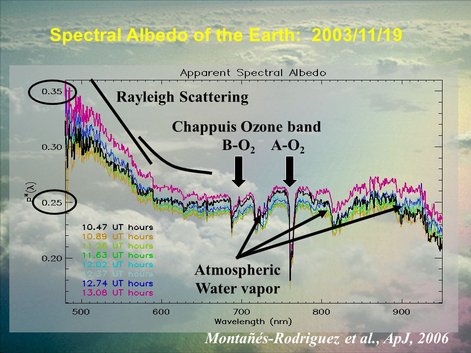 Spectral Albedo of the Earth: 2003/11/19