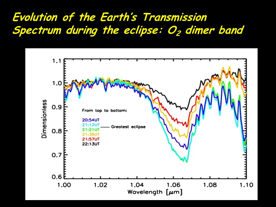 Evolution of the Earth's Transmission Spectrum during the eclipse: O2 dimer band