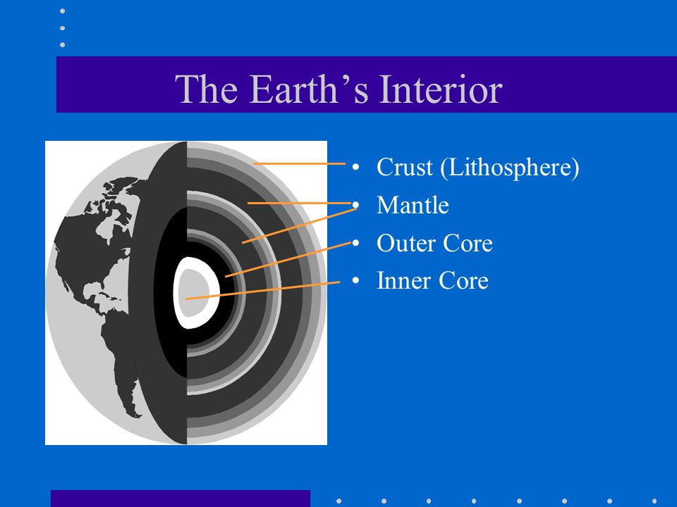 The Earth's Interior Crust (Lithosphere) Mantle Outer Core Inner Core