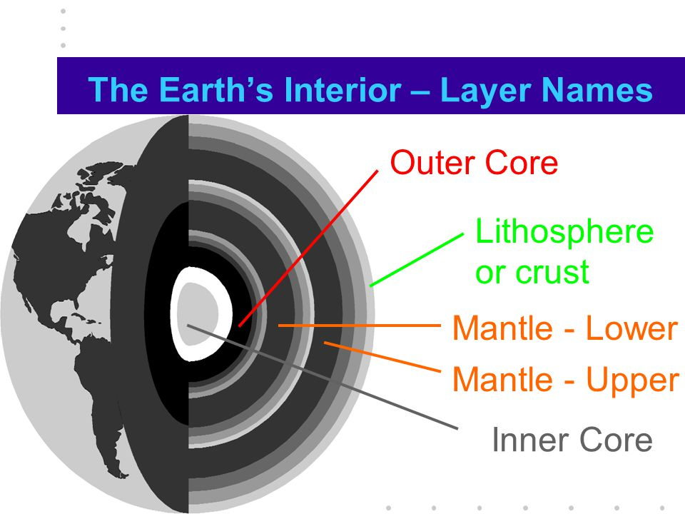 The Earth's Interior – Layer Names