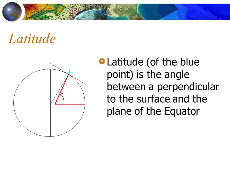 Latitude Latitude (of the blue point) is the angle between a perpendicular to the surface and the plane of the Equator.
