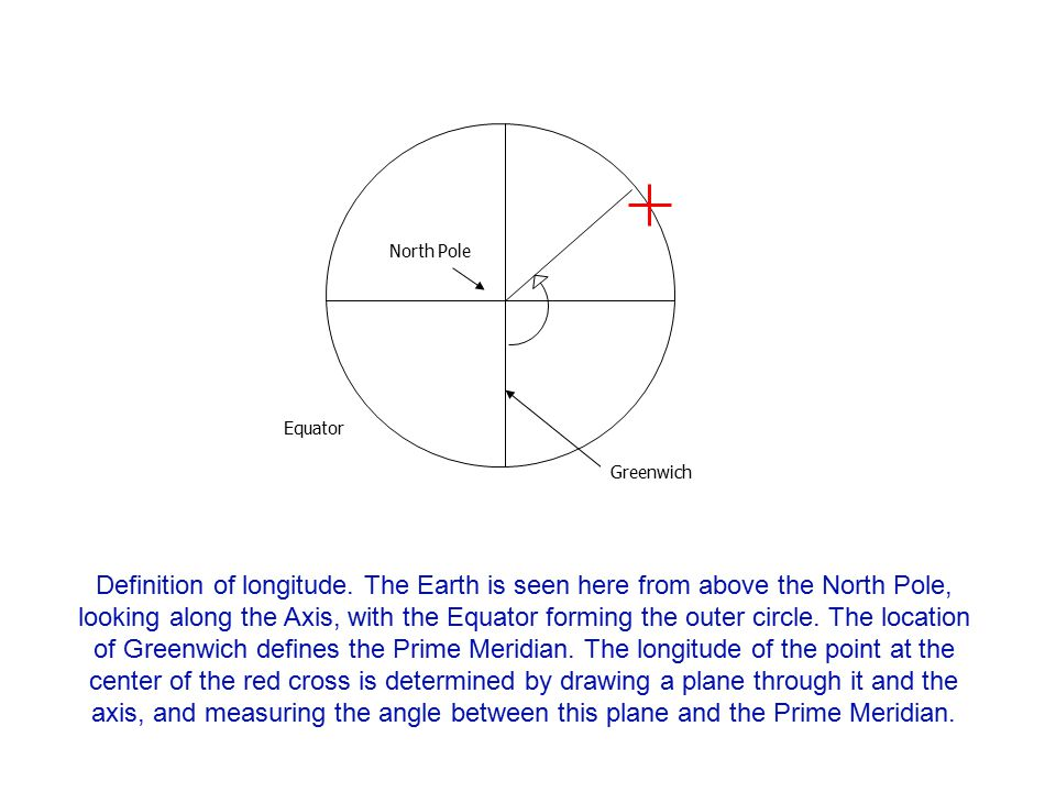 North Pole Greenwich. Equator.