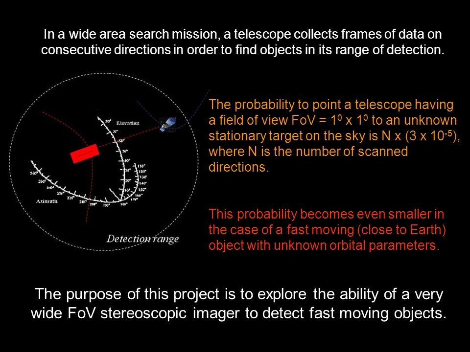 In a wide area search mission, a telescope collects frames of data on consecutive directions in order to find objects in its range of detection.