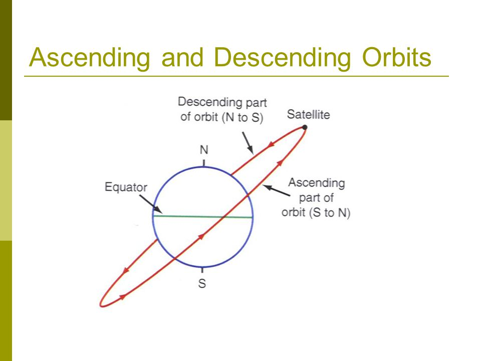Ascending and Descending Orbits