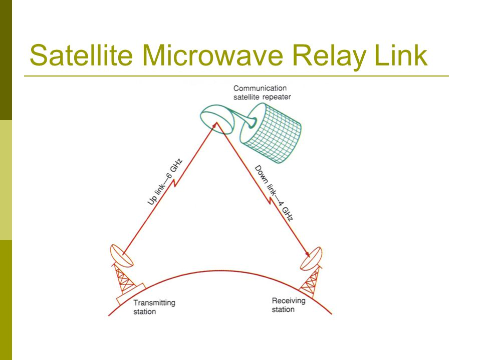 Satellite Microwave Relay Link