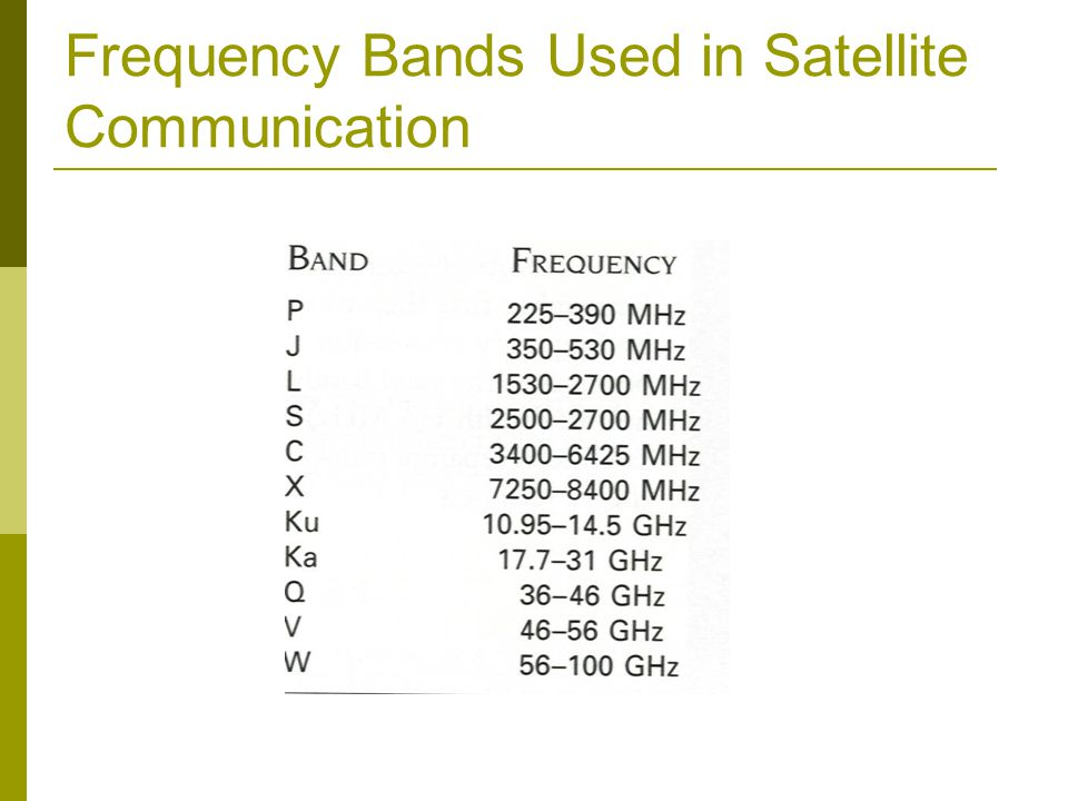 Frequency Bands Used in Satellite Communication