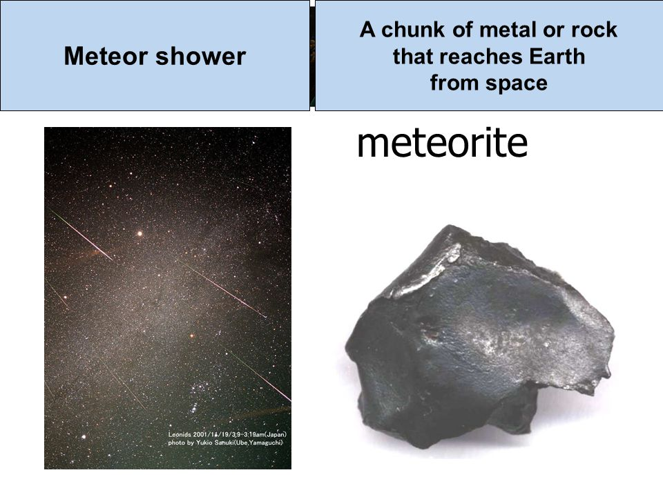 meteorite Meteor shower A chunk of metal or rock that reaches Earth