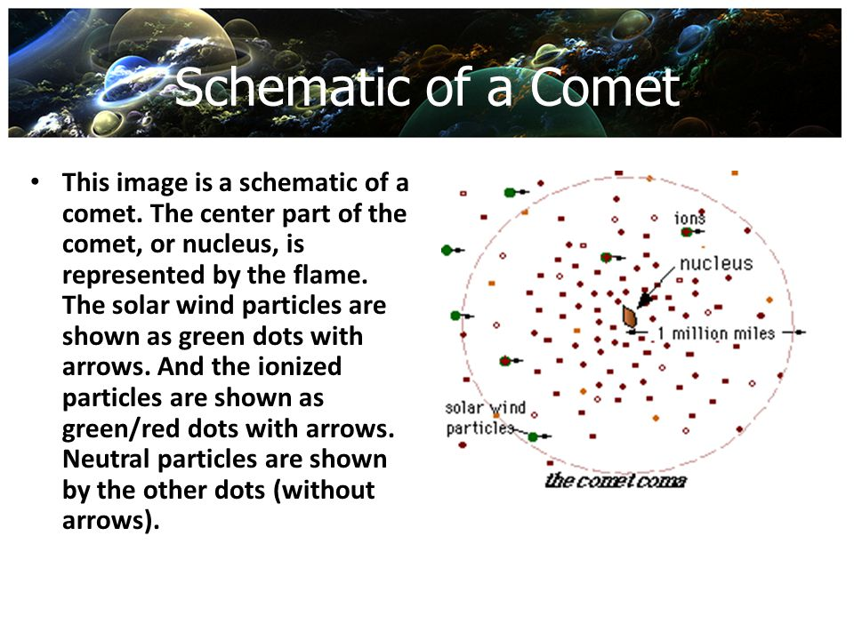 Schematic of a Comet