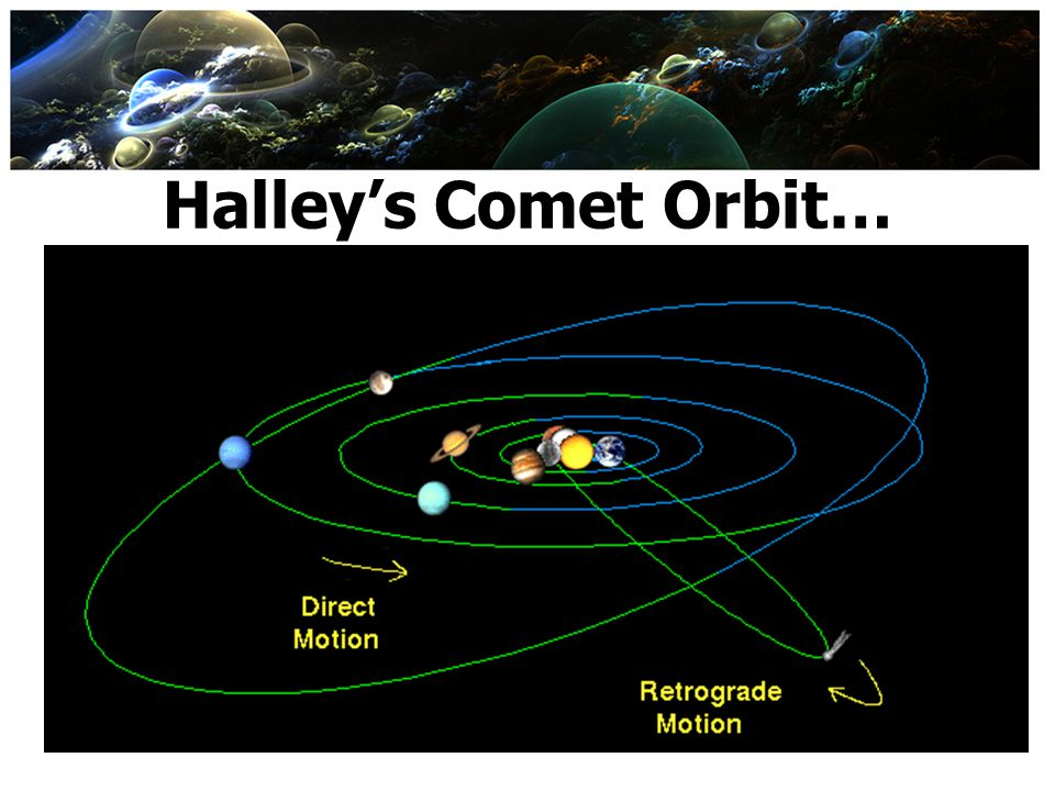 Halley's Comet Orbit… next seen in 2062