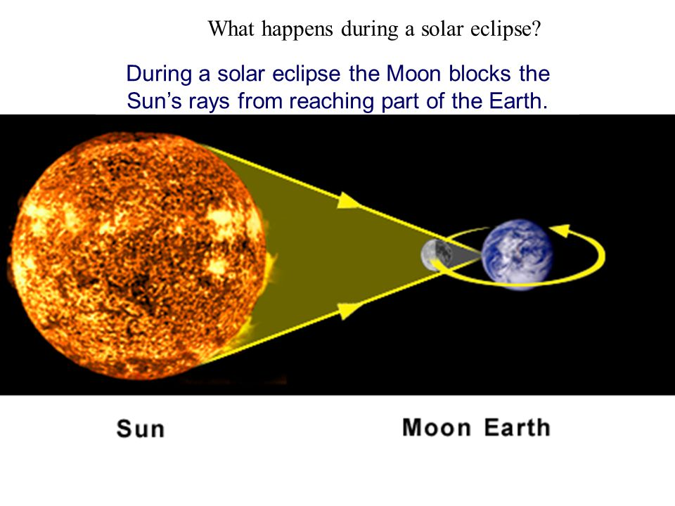 What happens during a solar eclipse