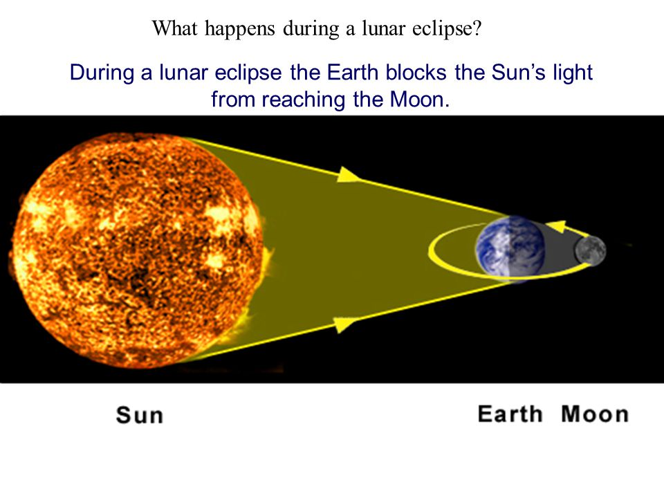 What happens during a lunar eclipse
