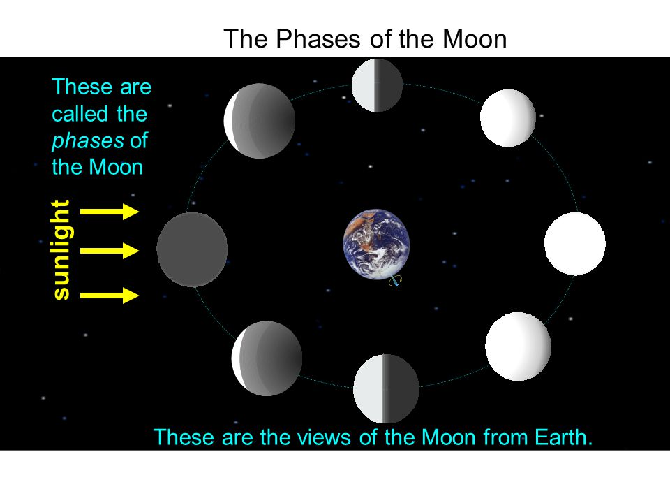 The Phases of the Moon sunlight