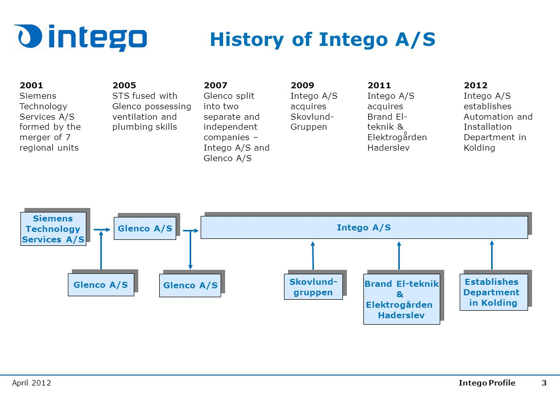 History of Intego A/S 2001. Siemens Technology Services A/S formed by the merger of 7 regional units.